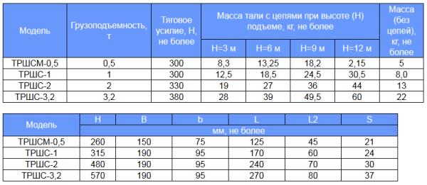 Технические характеристики талей ручных шестеренчатых
