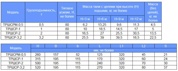 Техническая характеристика ручных талей