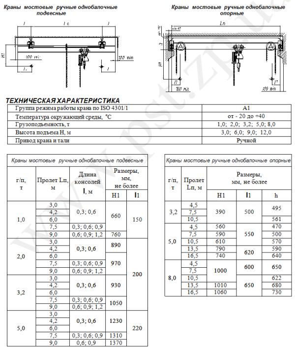 Технические характеристики крана мостового подвесного однобалочного