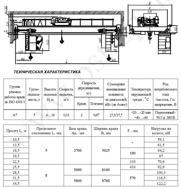 Технические характеристики кранов общепромышленных электрических