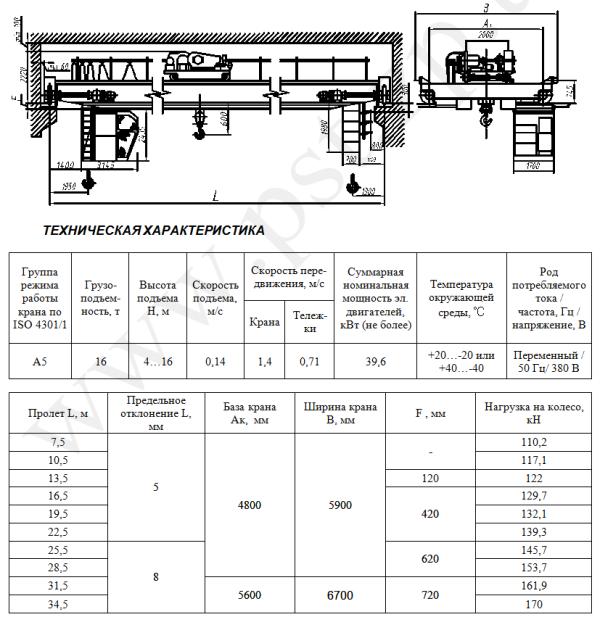 Технические характеристики крана мостового общепромышленного