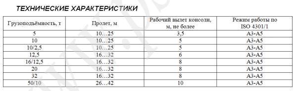 Технические характеристики козловых кранов_1