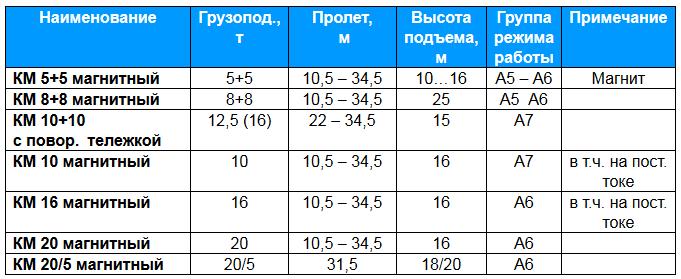 Технические характеристики магнитных кранов