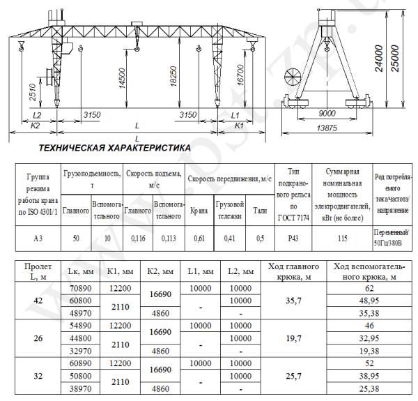Технические характеристики специальных козловых кранов_2