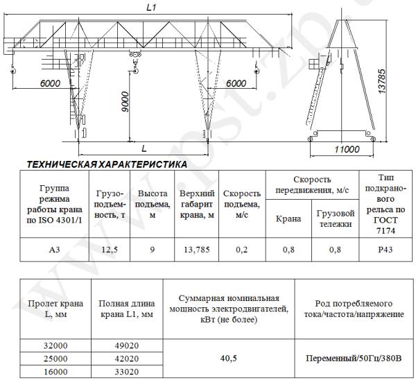 Технические характеристики козловых кранов_4