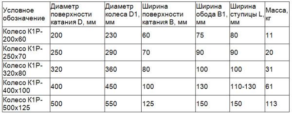 таблица типоразмеров колес 2